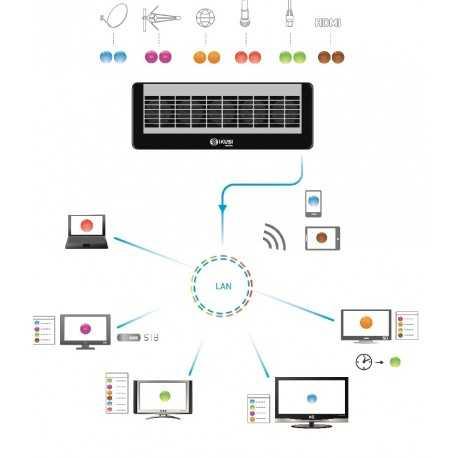 Software controlador dispositivos de visualización de IKUSI FLOW