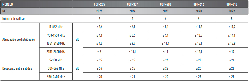 UDF-Caracteristicas.jpg